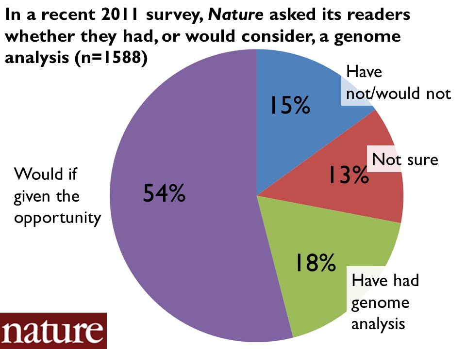 Would if given the opportunity 54% 15% 13% 18% Have not/would not Have had genome analysis Not sure In a recent 2011 survey, Nature asked its readers