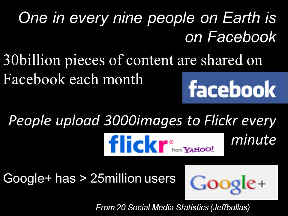 One in every nine people on Earth is on Facebook 30billion pieces of content are shared on Facebook each month People upload 3000images to Flickr ever