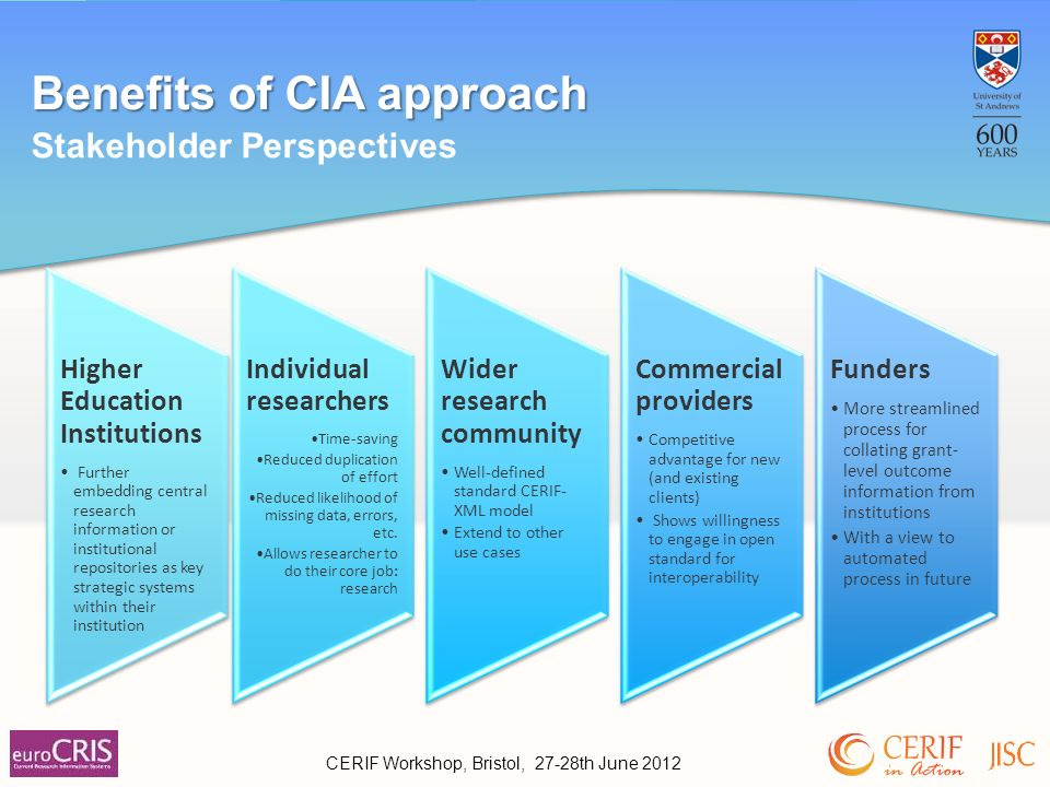 Benefits of CIA approach Stakeholder Perspectives Higher Education Institutions Further embedding central research information or institutional repositories as key strategic systems within their institution Individual researchers Time-saving Reduced duplication of effort Reduced likelihood of missing data, errors, etc.