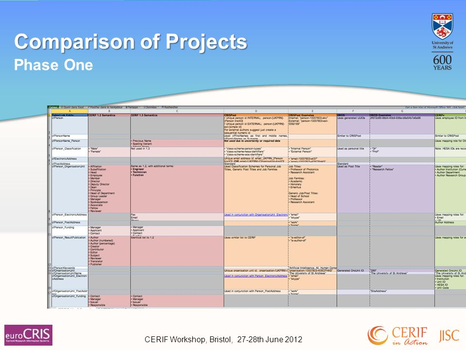 Comparison of Projects Phase One CERIF Workshop, Bristol, 27-28th June 2012