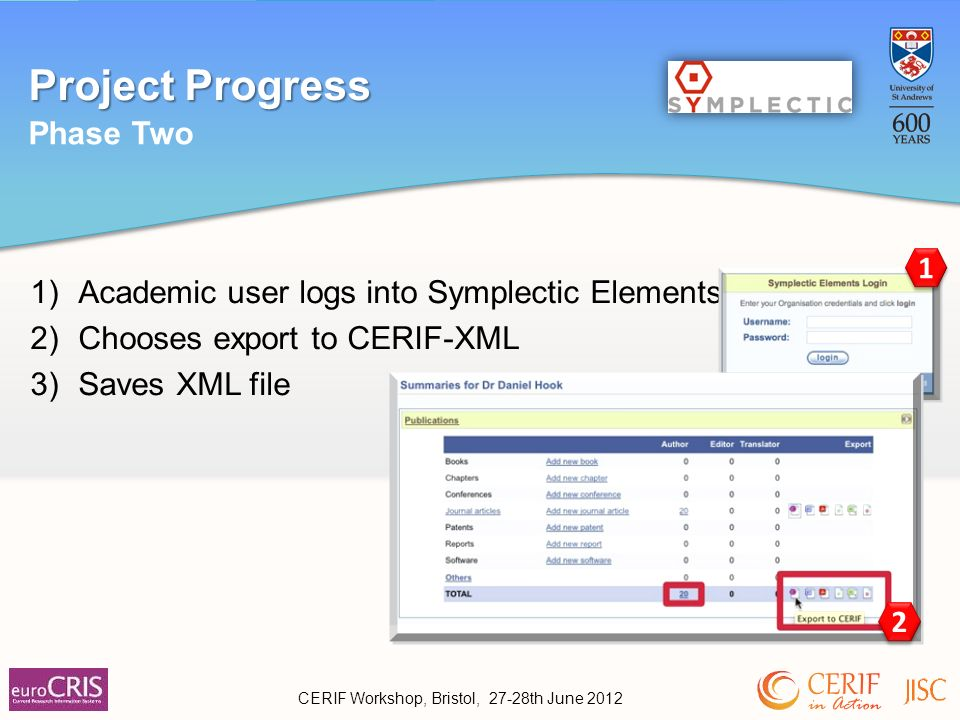 Project Progress CERIF Workshop, Bristol, 27-28th June 2012 2 1 1)Academic user logs into Symplectic Elements 2)Chooses export to CERIF-XML 3)Saves XML file 2 2 1 1 Phase Two