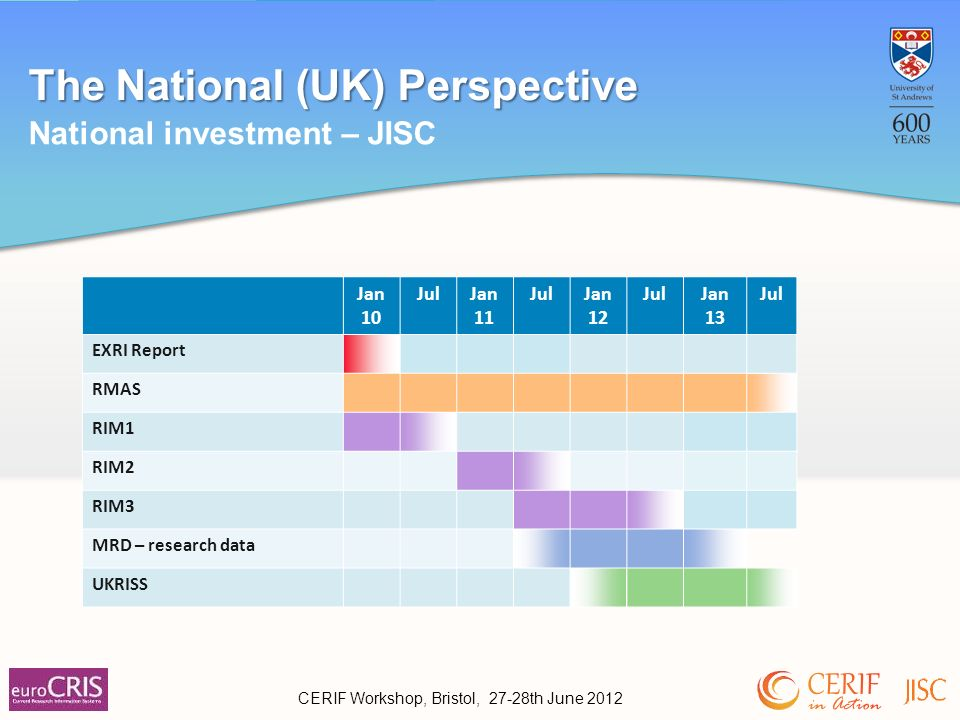 The National (UK) Perspective National investment – JISC CERIF Workshop, Bristol, 27-28th June 2012 Jan 10 JulJan 11 JulJan 12 JulJan 13 Jul EXRI Report RMAS RIM1 RIM2 RIM3 MRD – research data UKRISS