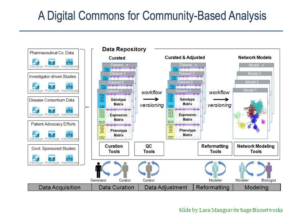 Slide by Lara Mangravite Sage Bionetworks