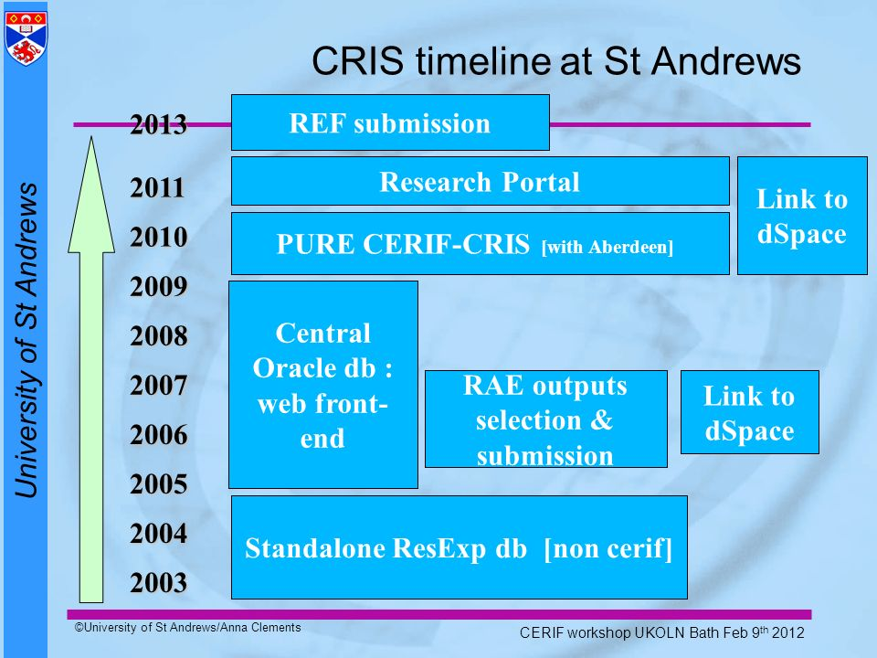University of St Andrews ©University of St Andrews/Anna Clements CERIF workshop UKOLN Bath Feb 9 th 2012 CRIS timeline at St Andrews Standalone ResExp
