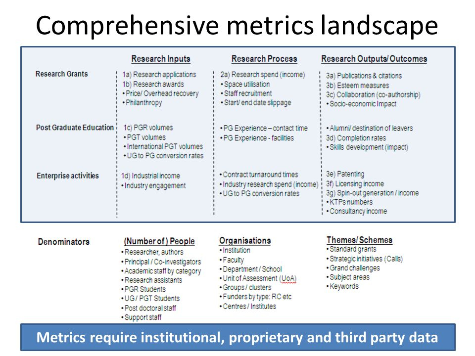 Comprehensive metrics landscape Metrics require institutional, proprietary and third party data