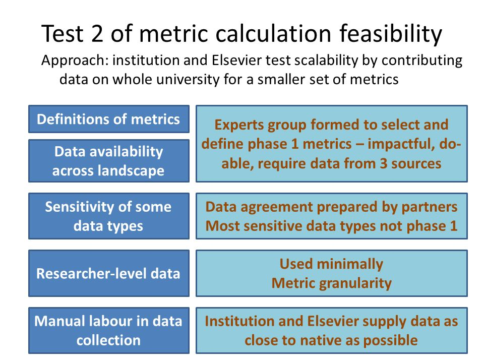 Test 2 of metric calculation feasibility Definitions of metrics Data availability across landscape Sensitivity of some data types Researcher-level data Manual labour in data collection Experts group formed to select and define phase 1 metrics – impactful, do- able, require data from 3 sources Data agreement prepared by partners Most sensitive data types not phase 1 Used minimally Metric granularity Institution and Elsevier supply data as close to native as possible Approach: institution and Elsevier test scalability by contributing data on whole university for a smaller set of metrics