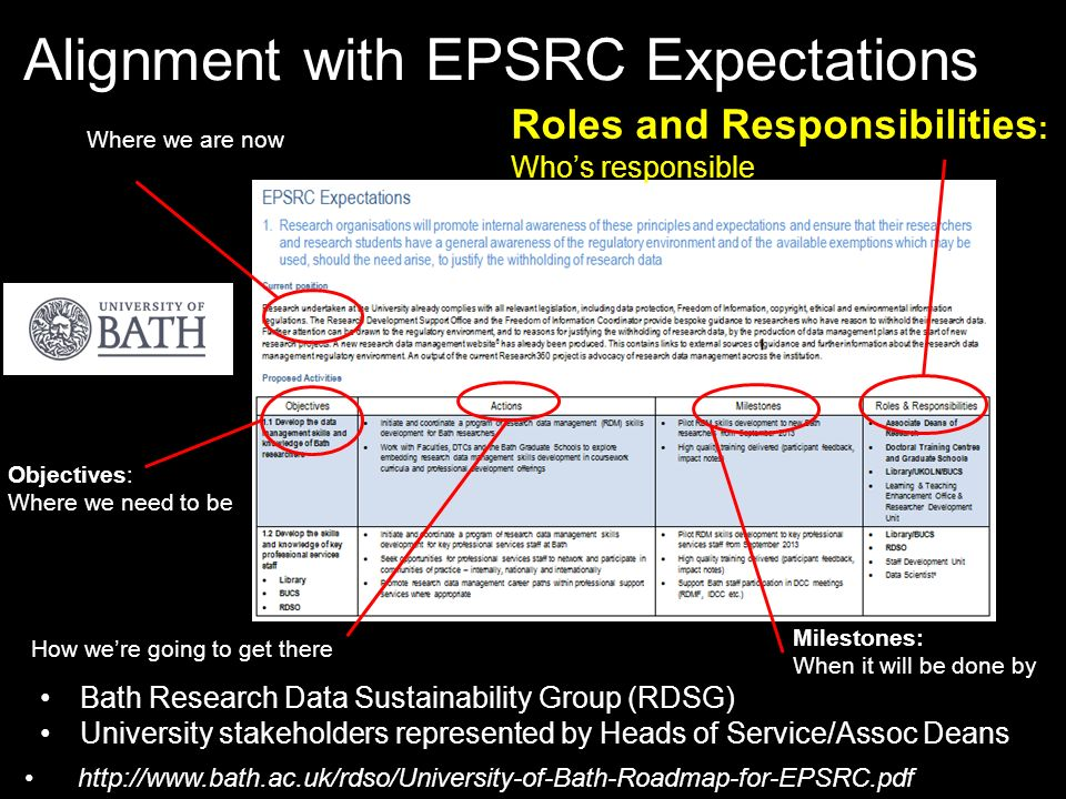 Alignment with EPSRC Expectations sition: Where we are now Objectives: Where we need to be Actions: How were going to get there Milestones: When it wi