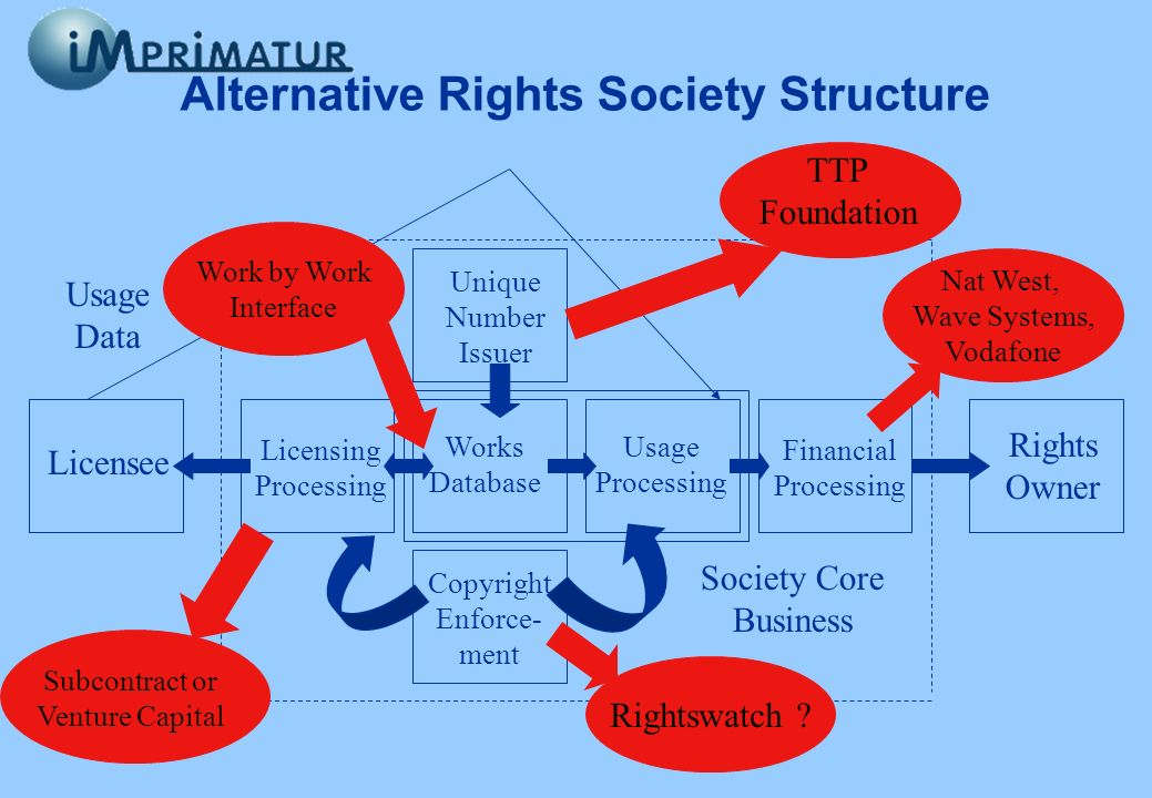 Alternative Rights Society Structure Works Database Usage Processing Financial Processing Rights Owner Licensing Processing Unique Number Issuer Copyr