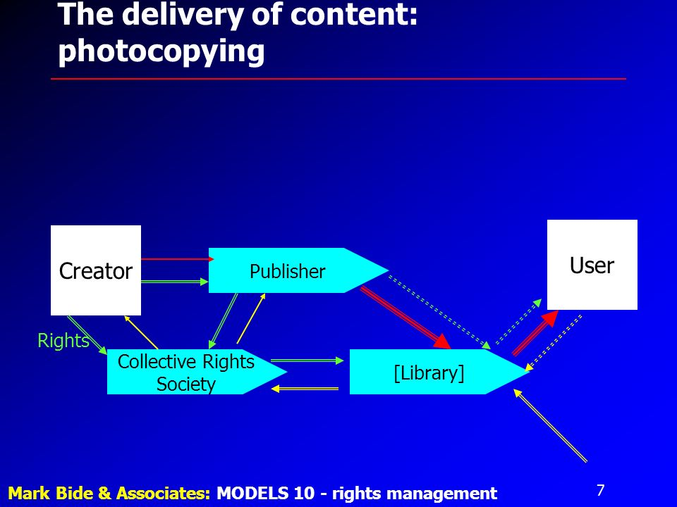 7 Mark Bide & Associates: MODELS 10 - rights management The delivery of content: photocopying Creator User Publisher [Library] Collective Rights Society Rights