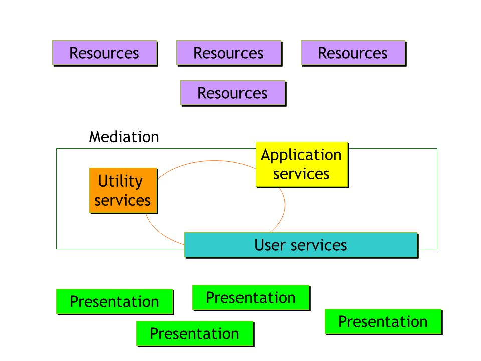 Presentation Resources Mediation Utility services User services Application services Application services Resources Presentation