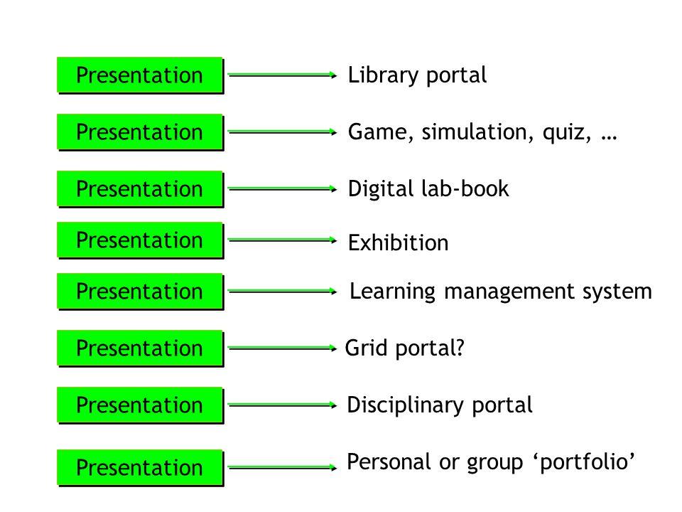 Library portal Presentation Game, simulation, quiz, … Presentation Digital lab-book Presentation Exhibition Presentation Learning management system Presentation Grid portal.