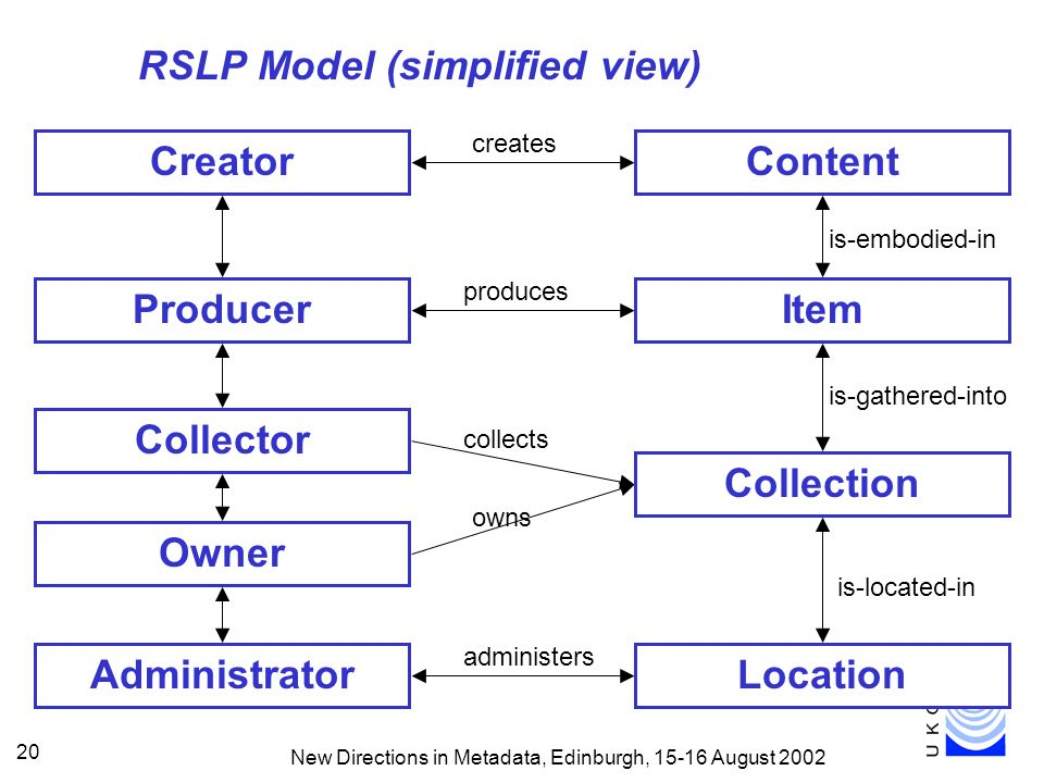 New Directions in Metadata, Edinburgh, 15-16 August 2002 20 RSLP Model (simplified view) ContentCreator creates Collector Owner collects owns Administrator administers ItemProducer produces is-embodied-in Collection is-gathered-into Location is-located-in
