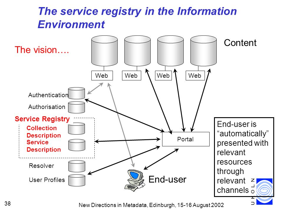 New Directions in Metadata, Edinburgh, 15-16 August 2002 38 End-user is automatically presented with relevant resources through relevant channels User Profiles Resolver The service registry in the Information Environment The vision….