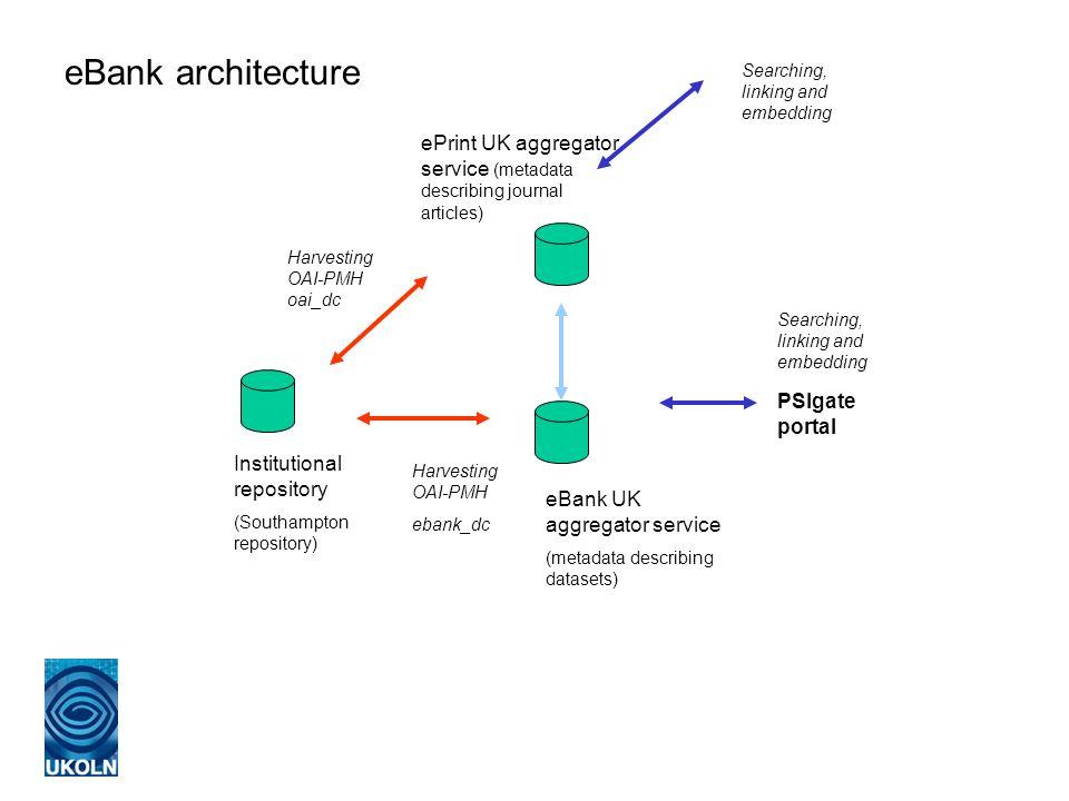 Institutional repository (Southampton repository) eBank UK aggregator service (metadata describing datasets) ePrint UK aggregator service (metadata de