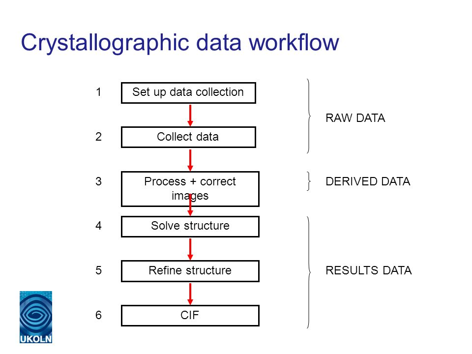 Crystallographic data workflow Set up data collection Collect data Process + correct images Solve structure Refine structure CIF RAW DATA DERIVED DATA RESULTS DATA 1 2 3 4 5 6