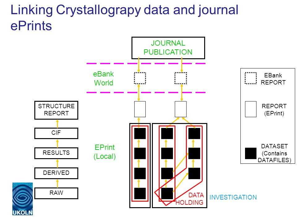 Linking Crystallograpy data and journal ePrints EPrint (Local) eBank World JOURNAL PUBLICATION DATA HOLDING INVESTIGATION RAW DERIVED RESULTS CIF STRUCTURE REPORT DATASET (Contains DATAFILES) REPORT (EPrint) EBank REPORT