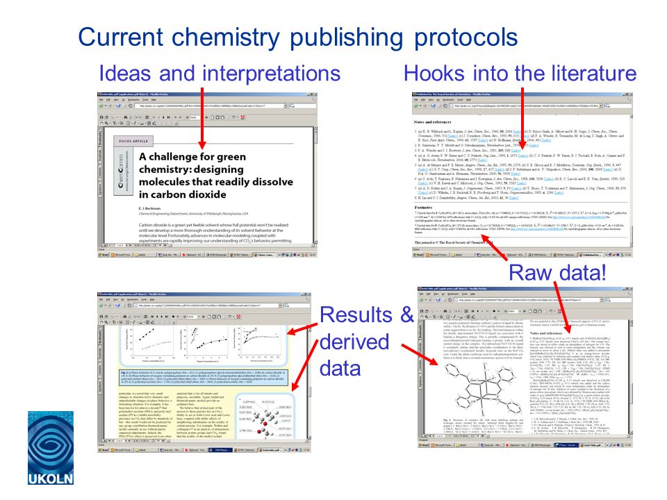 Current chemistry publishing protocols Ideas and interpretations Results & derived data Hooks into the literature Raw data!
