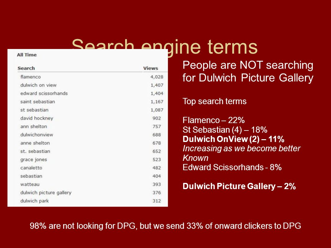 Search engine terms People are NOT searching for Dulwich Picture Gallery Top search terms Flamenco – 22% St Sebastian (4) – 18% Dulwich OnView (2) – 11% Increasing as we become better Known Edward Scissorhands - 8% Dulwich Picture Gallery – 2% 98% are not looking for DPG, but we send 33% of onward clickers to DPG