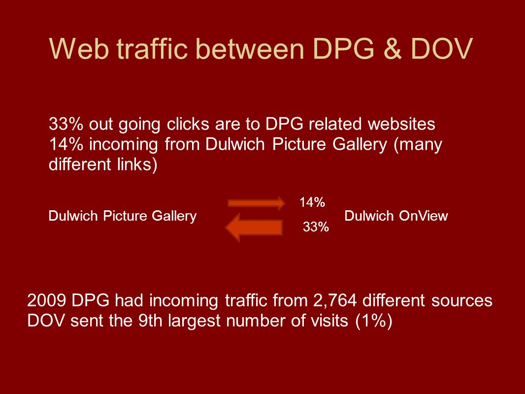 Web traffic between DPG & DOV 33% out going clicks are to DPG related websites 14% incoming from Dulwich Picture Gallery (many different links) Dulwich Picture GalleryDulwich OnView 14% 33% 2009 DPG had incoming traffic from 2,764 different sources DOV sent the 9th largest number of visits (1%)