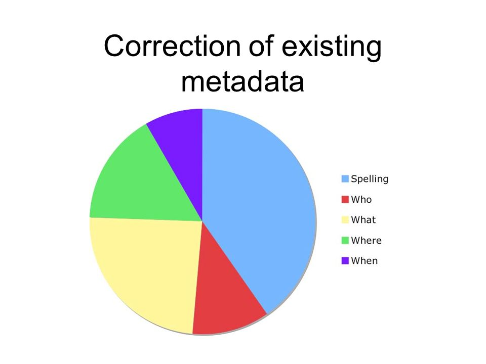 Correction of existing metadata