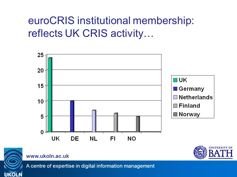 A centre of expertise in digital information management www.ukoln.ac.uk euroCRIS institutional membership: reflects UK CRIS activity…