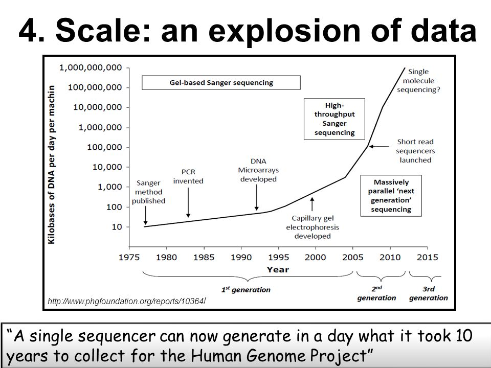 4. Scale: an explosion of data http://www.phgfoundation.org/reports/10364 / A single sequencer can now generate in a day what it took 10 years to coll