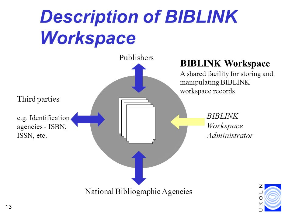 13 Description of BIBLINK Workspace BIBLINK Workspace A shared facility for storing and manipulating BIBLINK workspace records Publishers National Bibliographic Agencies Third parties e.g.