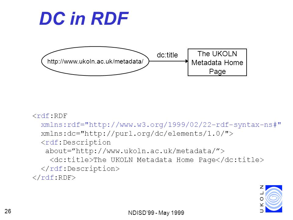 NDISD99 - May 1999 26 DC in RDF http://www.ukoln.ac.uk/metadata/ The UKOLN Metadata Home Page dc:title <rdf:RDF xmlns:rdf=