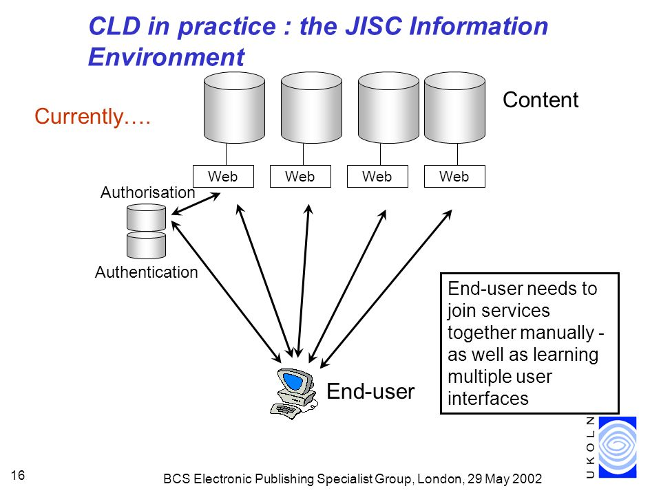 BCS Electronic Publishing Specialist Group, London, 29 May CLD in practice : the JISC Information Environment Web Content End-user End-user needs to join services together manually - as well as learning multiple user interfaces Authentication Authorisation Currently….