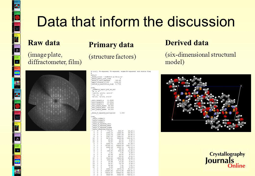 Data that inform the discussion Raw data (image plate, diffractometer, film) Primary data (structure factors) Derived data (six-dimensional structural model)