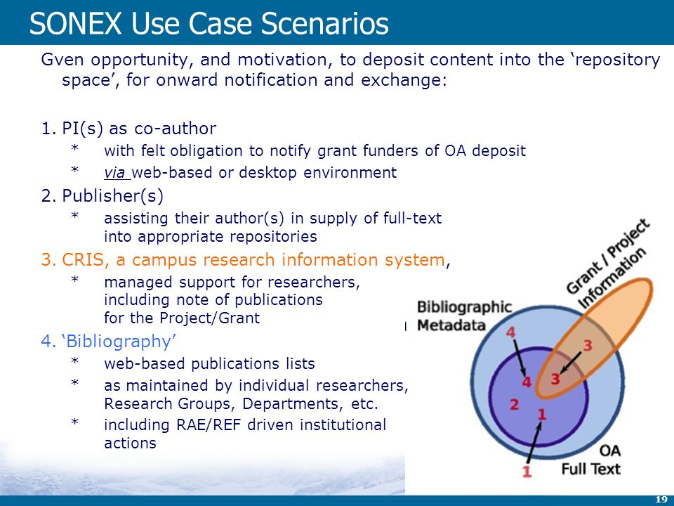 19 SONEX Use Case Scenarios Gven opportunity, and motivation, to deposit content into the repository space, for onward notification and exchange: 1.PI(s) as co-author *with felt obligation to notify grant funders of OA deposit *via web-based or desktop environment 2.Publisher(s) *assisting their author(s) in supply of full-text into appropriate repositories 3.CRIS, a campus research information system, *managed support for researchers, including note of publications for the Project/Grant 4.Bibliography *web-based publications lists *as maintained by individual researchers, Research Groups, Departments, etc.