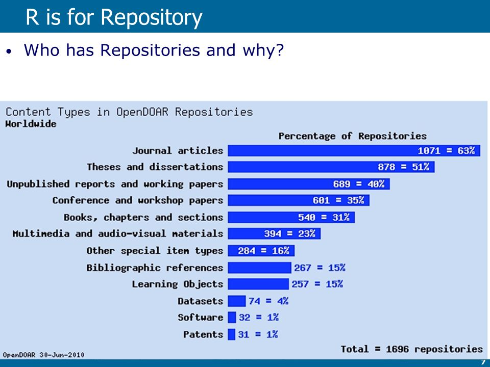 7 R is for Repository Who has Repositories and why