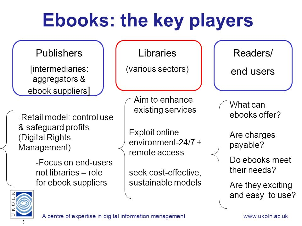 A centre of expertise in digital information managementwww.ukoln.ac.uk 3 Ebooks: the key players Publishers [intermediaries: aggregators & ebook suppliers ] -Retail model: control use & safeguard profits (Digital Rights Management) -Focus on end-users not libraries – role for ebook suppliers Libraries (various sectors) Readers/ end users Aim to enhance existing services Exploit online environment-24/7 + remote access seek cost-effective, sustainable models What can ebooks offer.
