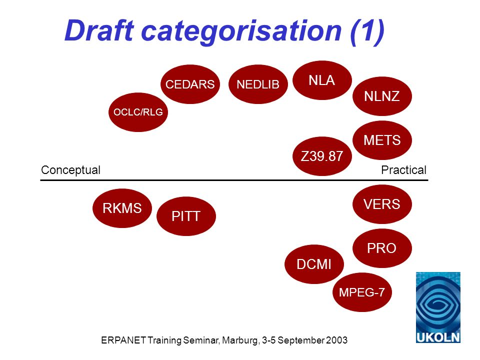 ERPANET Training Seminar, Marburg, 3-5 September 2003 Draft categorisation (1) PracticalConceptual PRO NEDLIB DCMI METS RKMS PITT VERS NLNZ NLA CEDARS