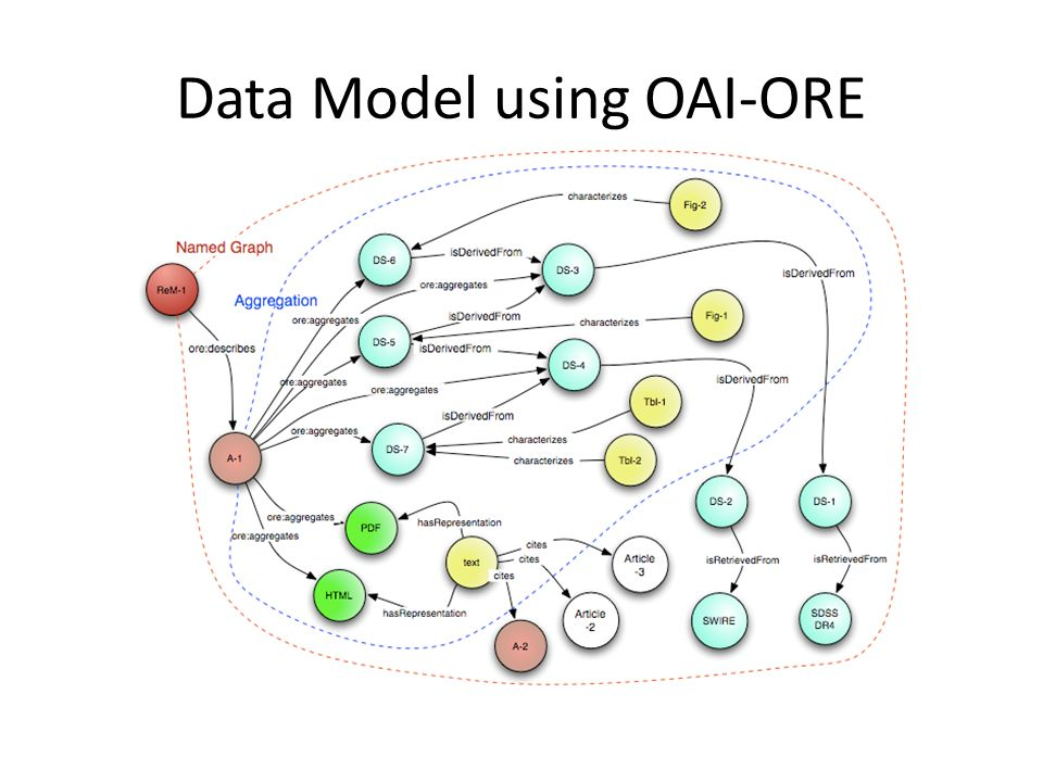 Data Model using OAI-ORE
