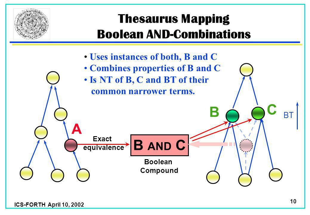 ICS-FORTH April 10, 2002 10 BT Thesaurus Mapping Boolean AND-Combinations A B AND C Exact equivalence Boolean Compound Uses instances of both, B and C Combines properties of B and C Is NT of B, C and BT of their common narrower terms.