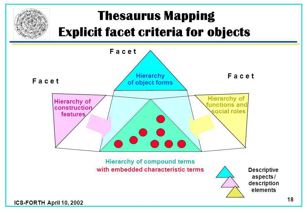 ICS-FORTH April 10, 2002 18 Thesaurus Mapping Explicit facet criteria for objects Hierarchy of object forms Hierarchy of construction features Hierarchy of functions and social roles Hierarchy of compound terms with embedded characteristic terms Descriptive aspects / description elements F a c e t