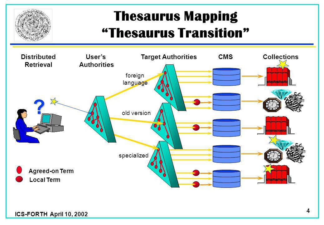 ICS-FORTH April 10, 2002 4 Thesaurus Mapping Thesaurus Transition