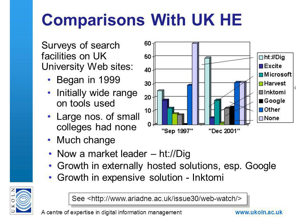 A centre of expertise in digital information managementwww.ukoln.ac.uk Comparisons With UK HE Surveys of search facilities on UK University Web sites:
