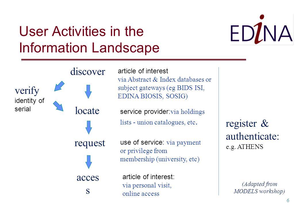6 User Activities in the Information Landscape discover locate request acces s article of interest via Abstract & Index databases or subject gateways