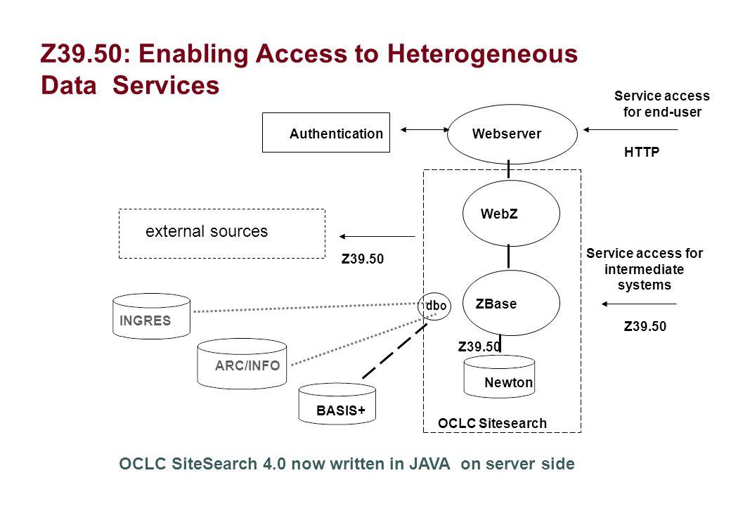 AuthenticationWebserver WebZ ZBase Newton BASIS+ INGRES ARC/INFO OCLC Sitesearch Z39.50: Enabling Access to Heterogeneous Data Services Z39.50 HTTP Se