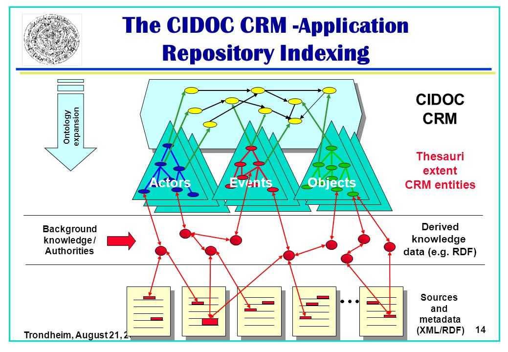 Trondheim, August 21, 2003 14 The CIDOC CRM -Application Repository Indexing ActorsEventsObjects Derived knowledge data (e.g.