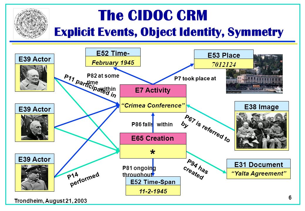 Trondheim, August 21, 2003 6 The CIDOC CRM Explicit Events, Object Identity, Symmetry P14 performed P11 participated in P94 has created E31 Document Yalta Agreement E7 Activity Crimea Conference E65 Creation Event * E38 Image P86 falls within P7 took place at P67 is referred to by E52 Time- Span February 1945 P81 ongoing throughout P82 at some time within E39 Actor E53 Place 7012124 E52 Time-Span 11-2-1945