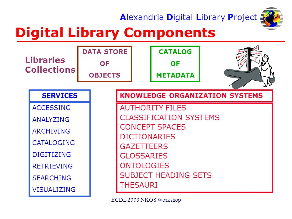 Alexandria Digital Library Project ECDL 2003 NKOS Workshop Digital Library Components CATALOG OF METADATA SERVICES ACCESSING ANALYZING ARCHIVING CATALOGING DIGITIZING RETRIEVING SEARCHING VISUALIZING KNOWLEDGE ORGANIZATION SYSTEMS AUTHORITY FILES CLASSIFICATION SYSTEMS CONCEPT SPACES DICTIONARIES GAZETTEERS GLOSSARIES ONTOLOGIES SUBJECT HEADING SETS THESAURI DATA STORE OF OBJECTS Libraries Collections