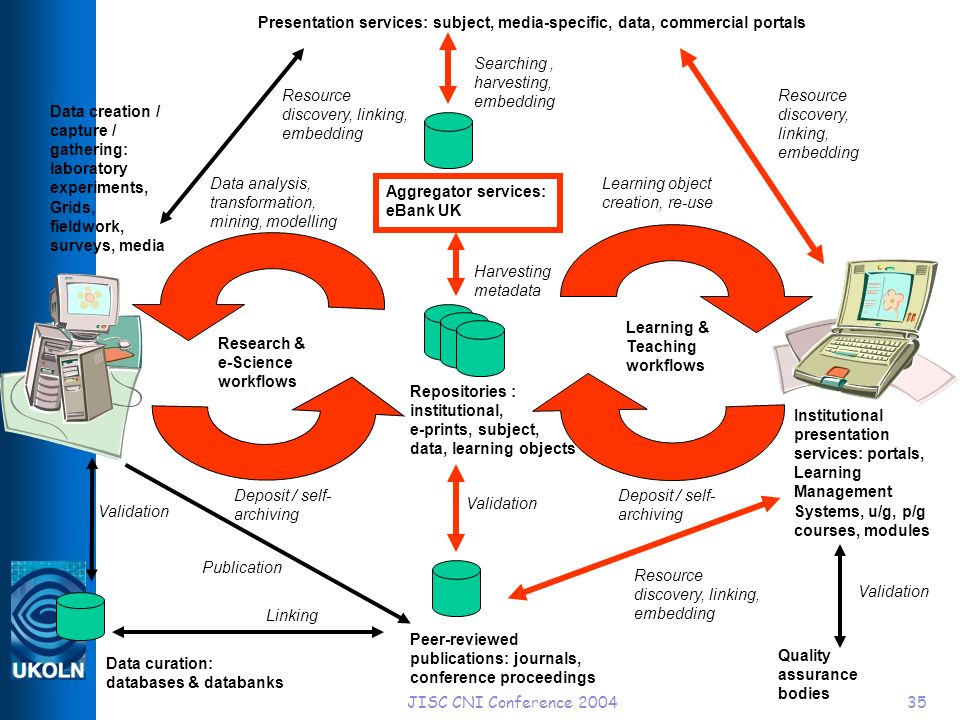 JISC CNI Conference 200435 Learning & Teaching workflows Research & e-Science workflows Aggregator services: eBank UK Repositories : institutional, e-