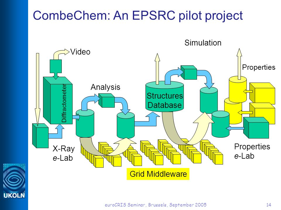 euroCRIS Seminar, Brussels, September 200514 CombeChem: An EPSRC pilot project X-Ray e-Lab Analysis Properties Properties e-Lab Simulation Video Diffractometer Grid Middleware Structures Database