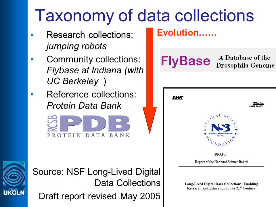 euroCRIS Seminar, Brussels, September 20058 Taxonomy of data collections Research collections: jumping robots Community collections: Flybase at Indiana (with UC Berkeley ) Reference collections: Protein Data Bank Source: NSF Long-Lived Digital Data Collections Draft report revised May 2005 Evolution……