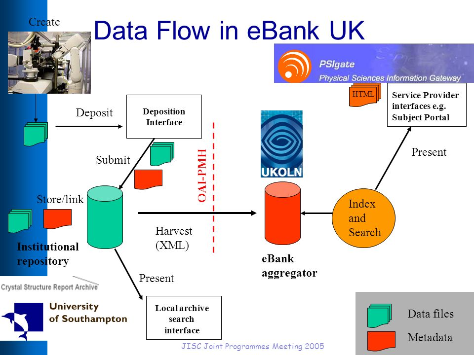 JISC Joint Programmes Meeting 200512 Data Flow in eBank UK Submit Store/link Data files Metadata Present HTML Institutional repository OAI-PMH Harvest (XML) Index and Search Present HTML eBank aggregator Create Deposition Interface Local archive search interface Service Provider interfaces e.g.