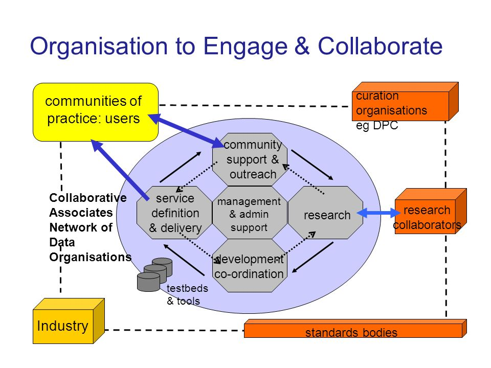 Organisation to Engage & Collaborate Industry research collaborators standards bodies testbeds & tools communities of practice: users community suppor