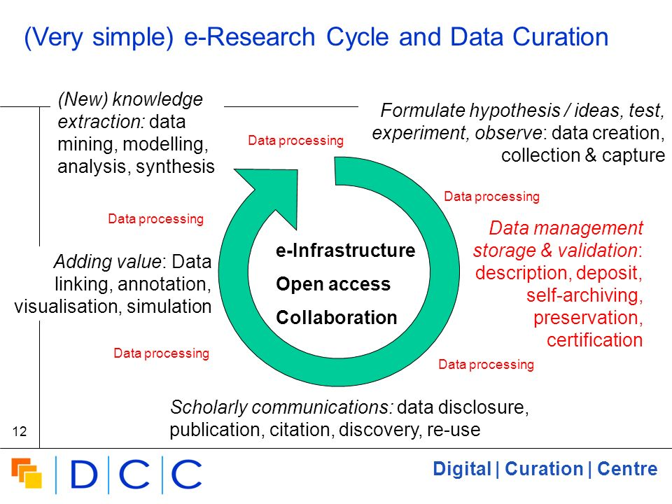 Digital | Curation | Centre 12 (Very simple) e-Research Cycle and Data Curation Formulate hypothesis / ideas, test, experiment, observe: data creation